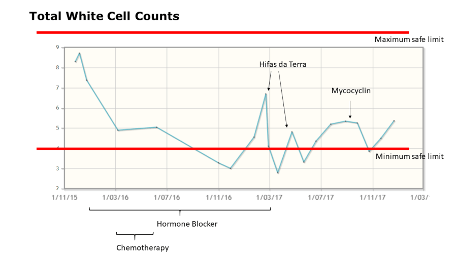 Nick Parker - the Cancer JourneyMan white cell count graph