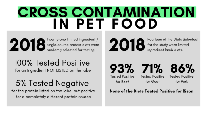 Studies looking at cross contamination in pet food.