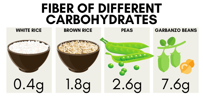 Fiber of different carbohydrate sources - white rice 0.4g, brown rice 1.8g, peas 2.6g, garbanzo beans 7.6g