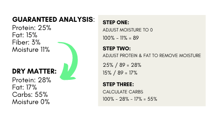 How to convert Guaranteed analysis from dog food bag to Dry Matter