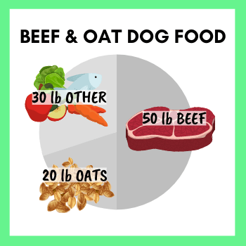 """Example of Food that would be part of the """"95%"""" category - Beef and Oat Dog Food - 50lb Beef, 30lb Other, 20lb Oats."""