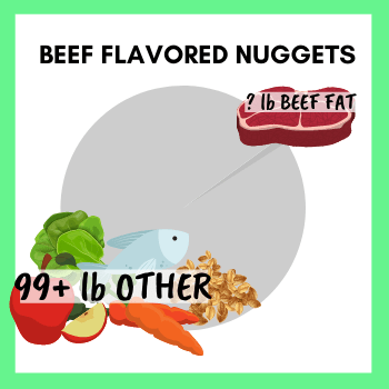 """Example of Food that would be part of the """"flavor"""" category - Beef Flavored Nuggests- ? Beef Fat ?"""