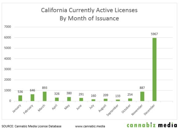 Member Blog: The Explosive Growth of California Cannabis
