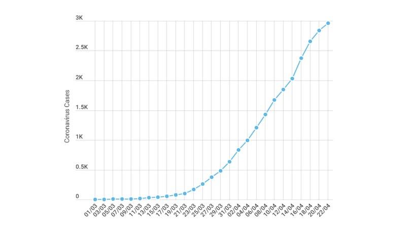 Coronavirus kent graph