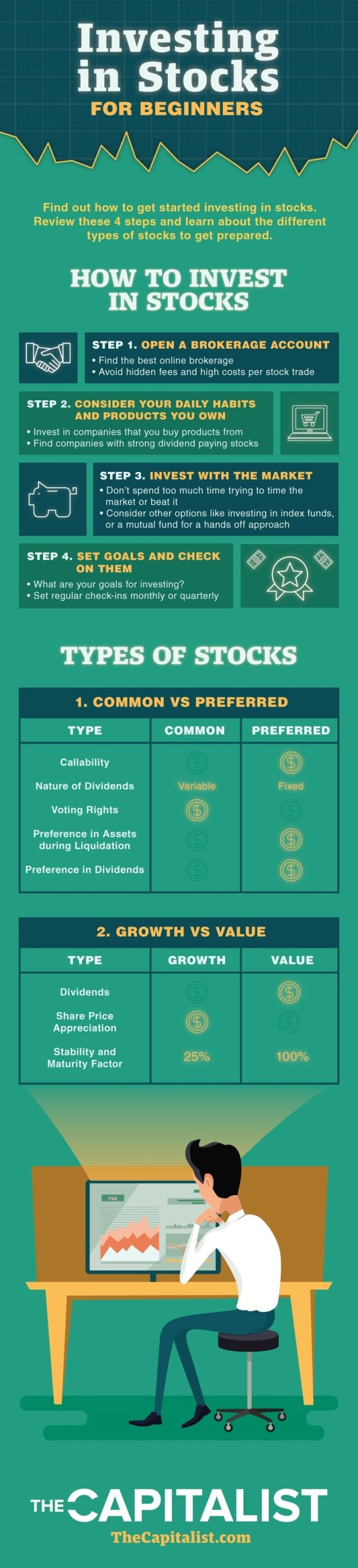 Investing In Stocks For Beginners | Grow Financial Wings
