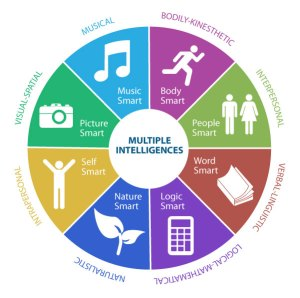 Multiple intelligences for career