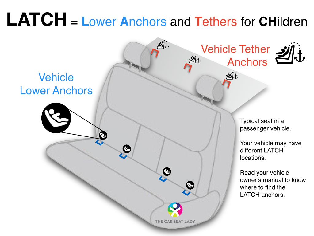 The Car Seat Ladylatch 101 The Basics You Need To Know