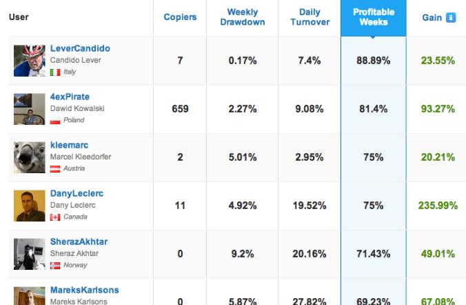 Ranking platform forex 2014