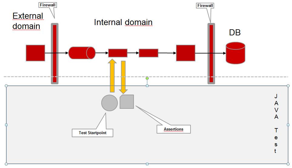 simple-servie-tests