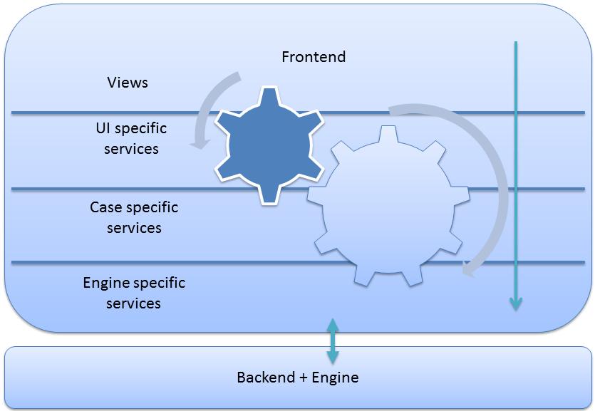 cccmui-architectureoverview