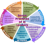 Relationships - EI Leader Practice 3