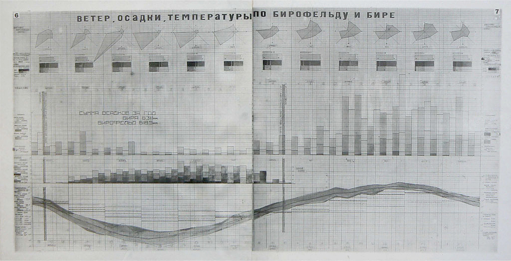 Hannes Meyer's climatological project for Birobidzhan, 1933