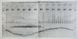 Hannes Meyer's climatological project for Birobidzhan, 1933