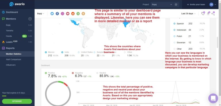 Awario report - mention statistics