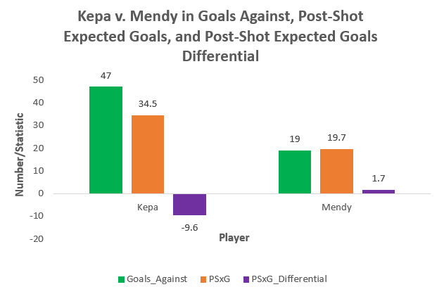 Eduoard Mendy vs Kepa Arrizabalaga in Goals Against, Post-Shot, Expected Goals and Post-Shot Expected Goal Differential.