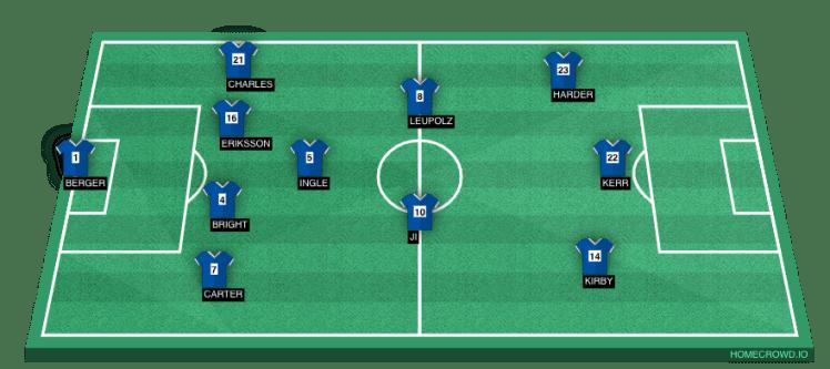 Chelsea FC Predicted Lineup.