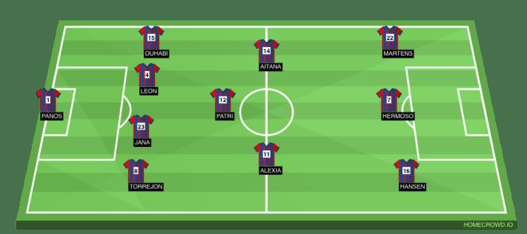 FC Barcelona Predicted Lineup.
