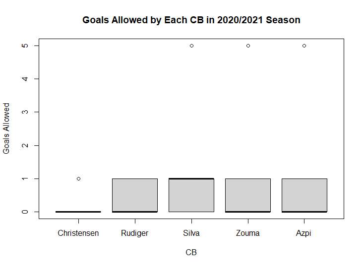 A plot to examine where the goals have been conceded since Thomas Tuchel took over at Chelsea.