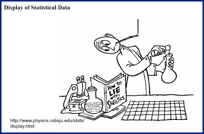 Display of Statistics