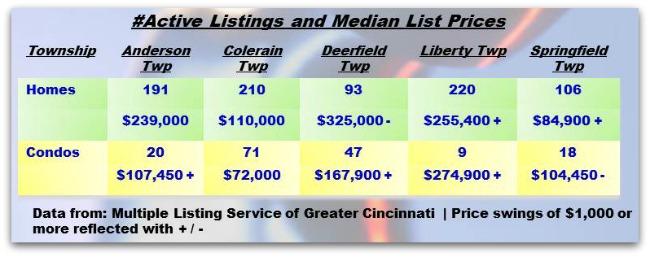 January 30 Greater Cincinnati Townships Update