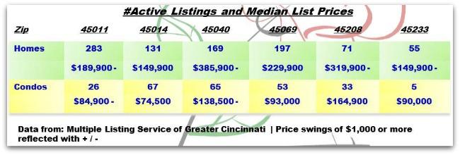 Weekly Real Estate Update 020503