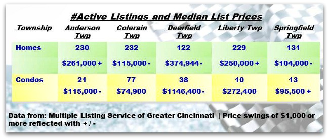 Township Weekly Real Estate Update 052813