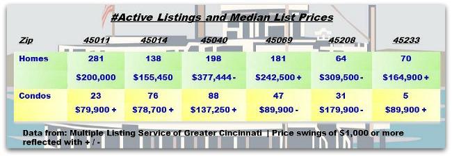 Cincinnati Real Estate Weekly Update 060413