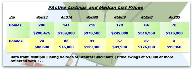 Cincinnati Real Estate Weekly Update 062513