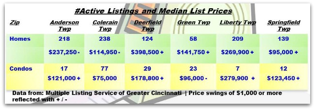 Cincinnati Townships Real Estate Weekly Update 071713