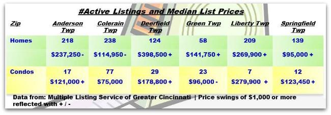 Cincinnati Townships Real Estate Weekly Update 071713
