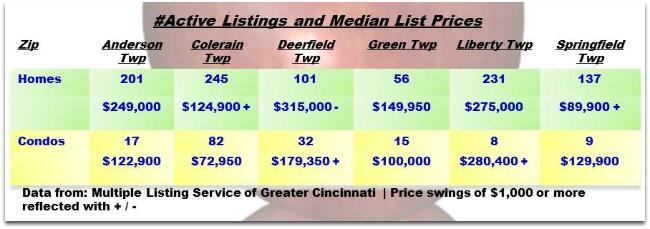 Cincinnati Townships Real Estater Weekly Update 082713