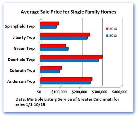 Average Sale Price for SFH