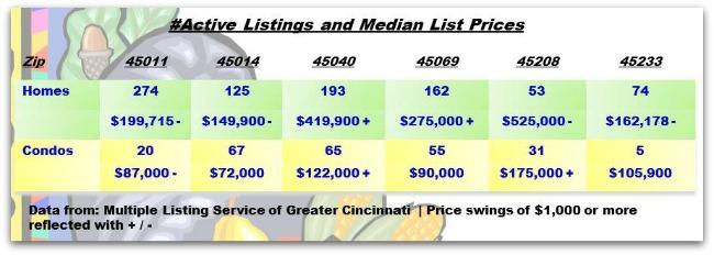 Greater Cincinnati Real Estate ZipCode Update 111913