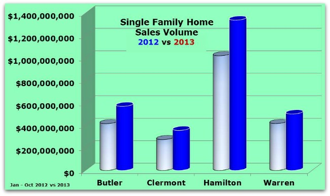Single Family Home Sales Volume 111713