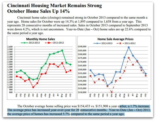 October Home Sales in Cincinnati