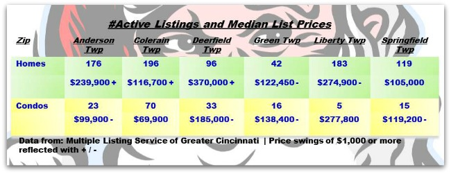 Cincinnati Townships Real Estater Weekly Update 121713