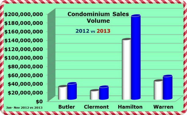 Greater Cincinnati Condo Sales Volume for November 2013