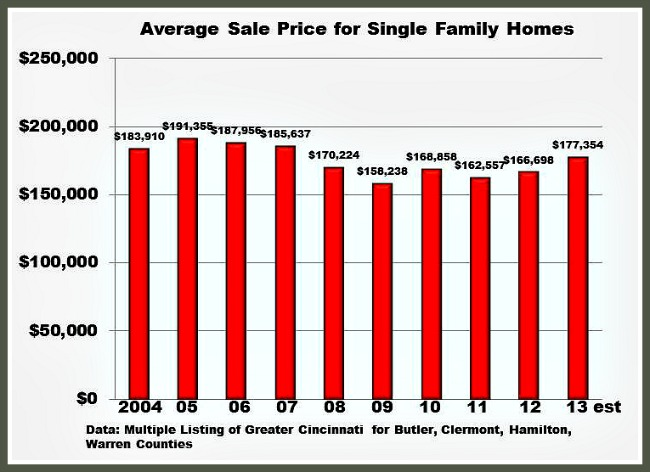 Cincinnati Home Sale Prices 2004-2013