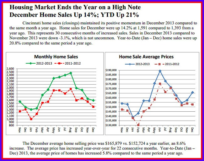 http://www.bizjournals.com/cincinnati/news/2014/01/23/cincinnati-home-sales-over-3-billion.html?ana=e_du_pub&s=article_du&ed=2014-01-23