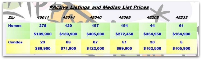Homes for sale Cincinnati 010714