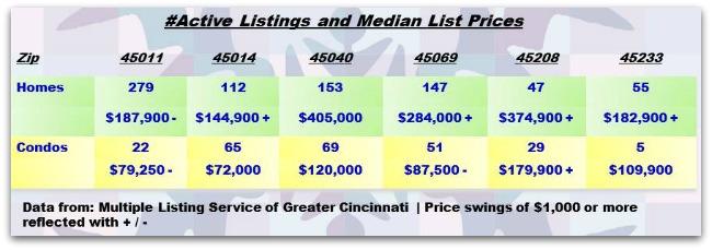 Greater Cincinnati Real Estate ZipCode Update 012314