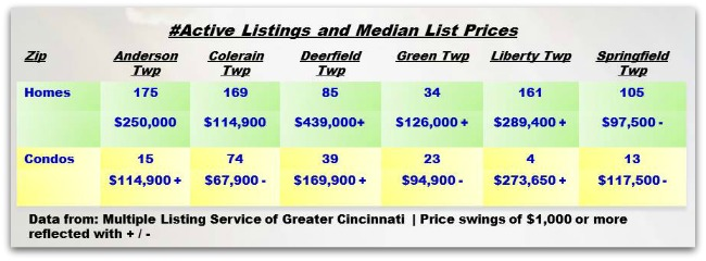 Cincinnati Townships Real Estater Weekly Update 022614