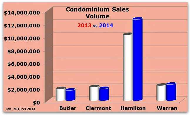 Greater Cincinnati Condo Sales 2013 vs 2014