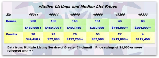 Greater-Cincinnati-Real-Estate-ZipCode-Update-020314.jpg