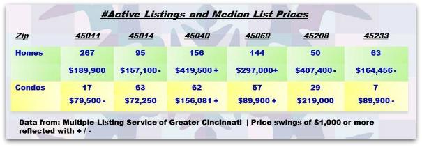 Greater Cincinnati Real Estate ZipCode Update 021814