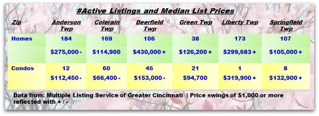 Cincinnati Townships Real Estater Weekly Update 041514