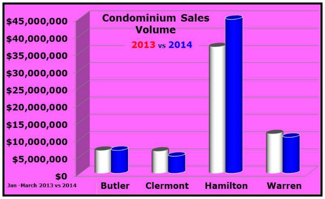 Greater Cincinnati Condo Sales Volume