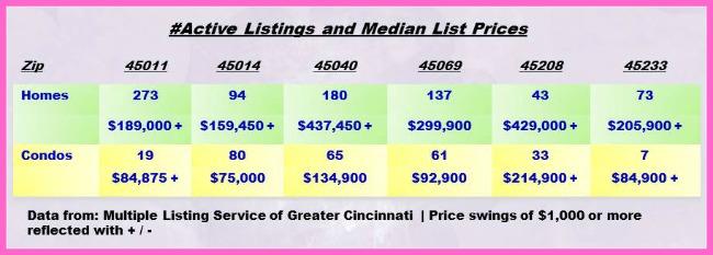 Greater Cincinnati Real Estate ZipCode Update 040814