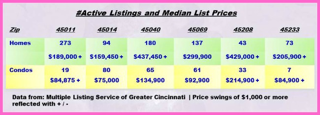 Greater Cincinnati Real Estate ZipCode Update 040814