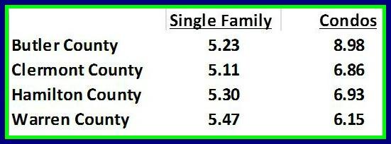 absoprtion rate for greater Cincinnati housing market